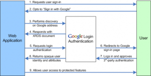 Google Announces limited API support for OpenID 2.0